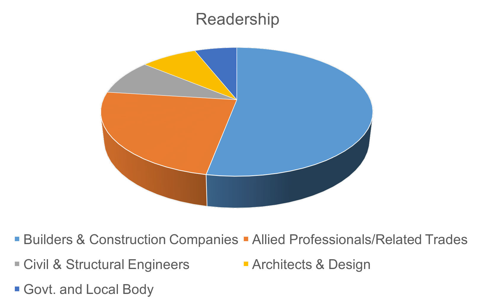 Readership-graph